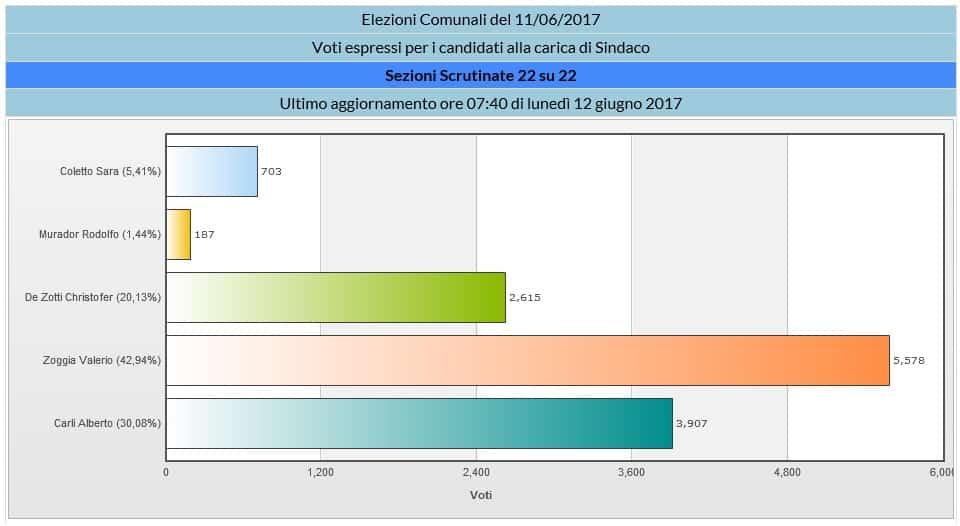 Bürgermeisterwahl Jesolo 2017 - grafische Darstellung